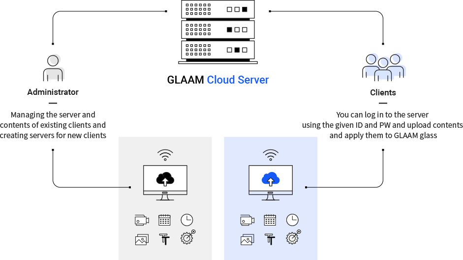 Cloud Server System Type